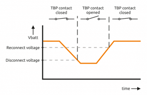 TBP functie grafiek